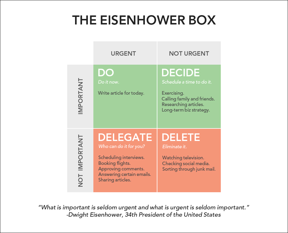 Description: how to be more productive with the eisenhower box